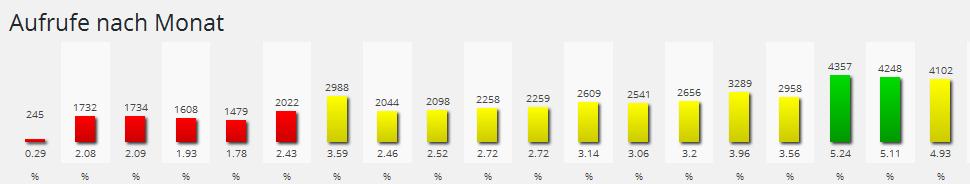 web_statistik